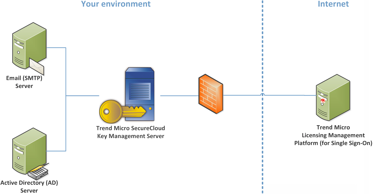 Typical Setup Typicalonelinesinglelinediagramjpg An All In One Deployment Of Securecloud Kmswith Database Application And Web Server Roles Typical2