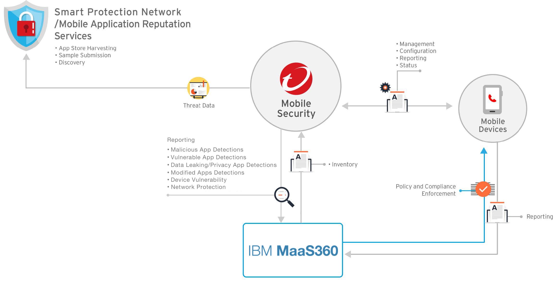 IBM MaaS360 Integration Architecture