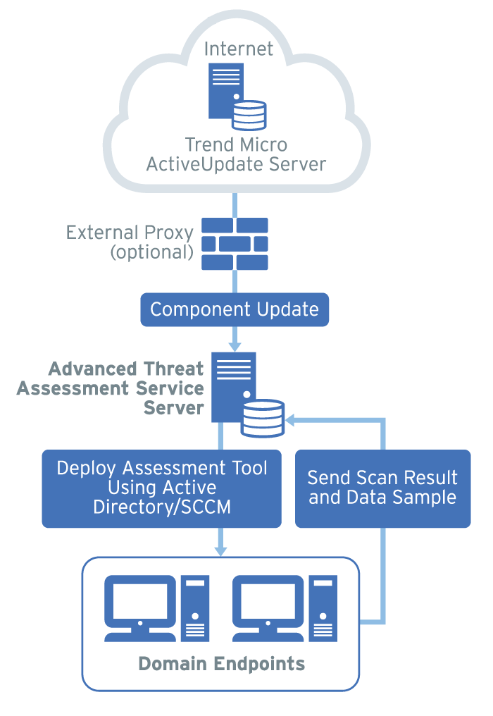 To Update The Assessment Tool Components, Administrators Can Configure The  Advanced Threat Assessment Service Server To Check And Obtain The Latest ...