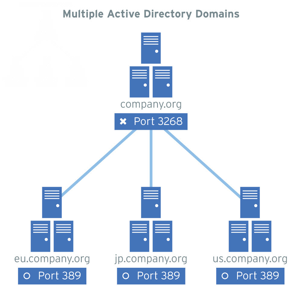 how to create active directory domain