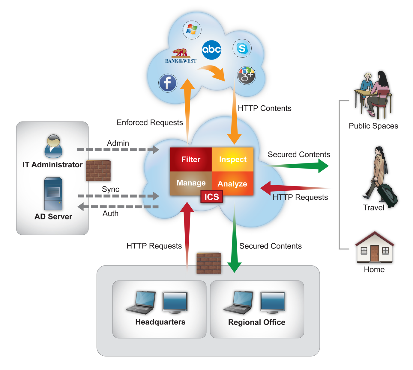 Interscan Cloud Security