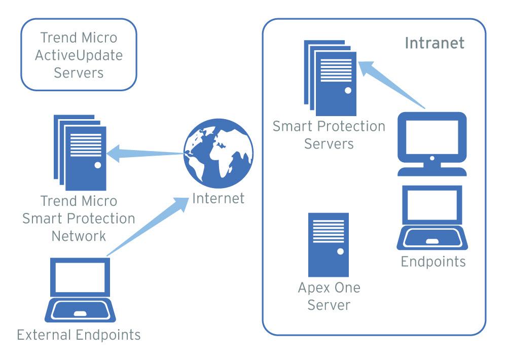 Trend Micro Apex One 2019 Server Online Help / Enterprise / Online